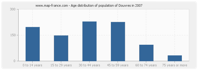 Age distribution of population of Douvres in 2007