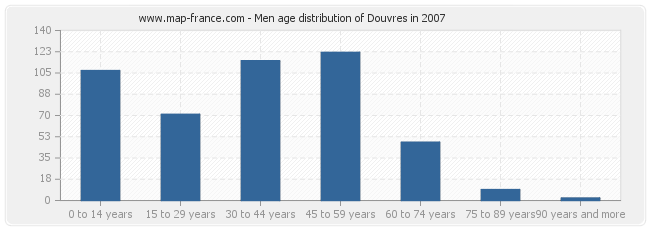 Men age distribution of Douvres in 2007