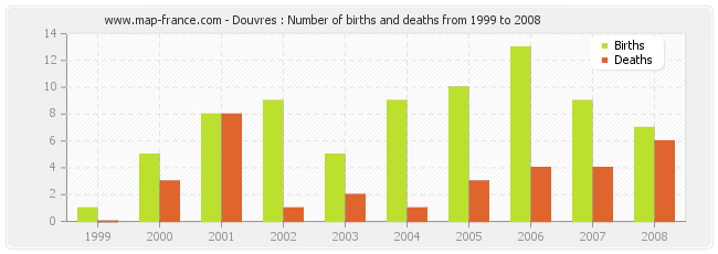 Douvres : Number of births and deaths from 1999 to 2008