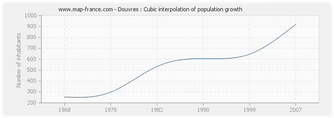 Douvres : Cubic interpolation of population growth