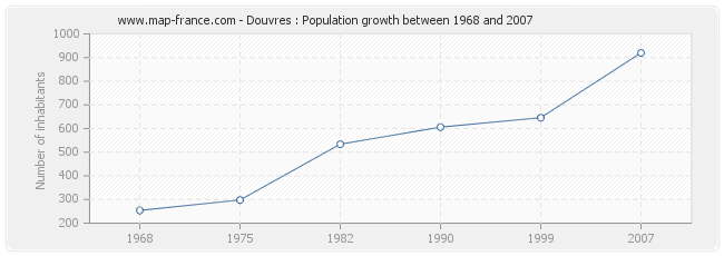 Population Douvres