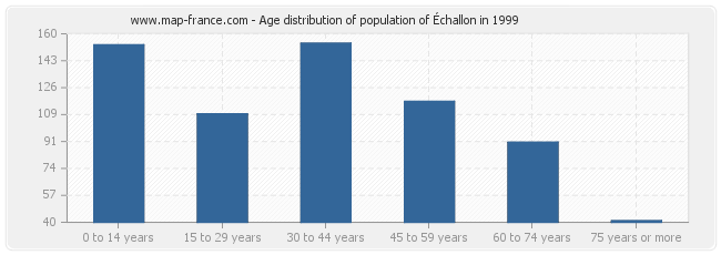Age distribution of population of Échallon in 1999