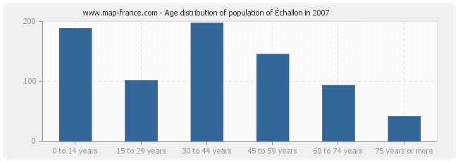 Age distribution of population of Échallon in 2007