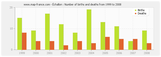 Échallon : Number of births and deaths from 1999 to 2008