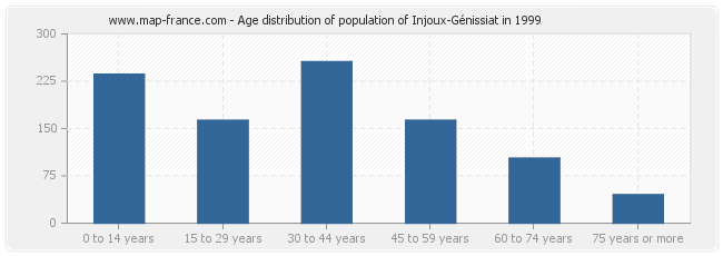 Age distribution of population of Injoux-Génissiat in 1999