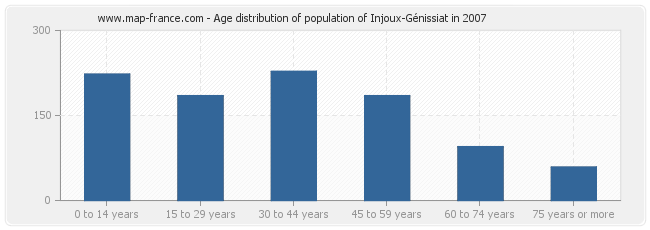 Age distribution of population of Injoux-Génissiat in 2007