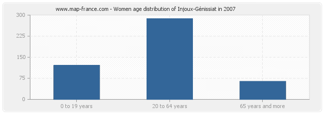 Women age distribution of Injoux-Génissiat in 2007