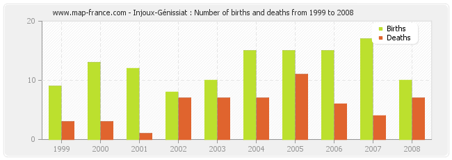 Injoux-Génissiat : Number of births and deaths from 1999 to 2008