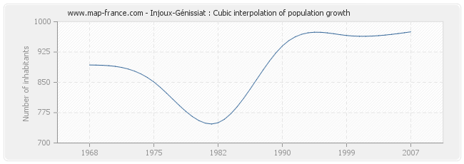 Injoux-Génissiat : Cubic interpolation of population growth