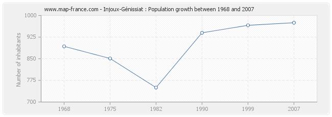 Population Injoux-Génissiat