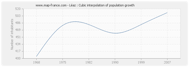 Léaz : Cubic interpolation of population growth