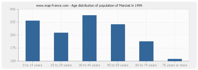 Age distribution of population of Manziat in 1999