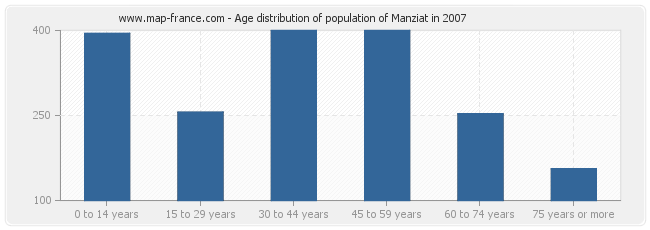 Age distribution of population of Manziat in 2007