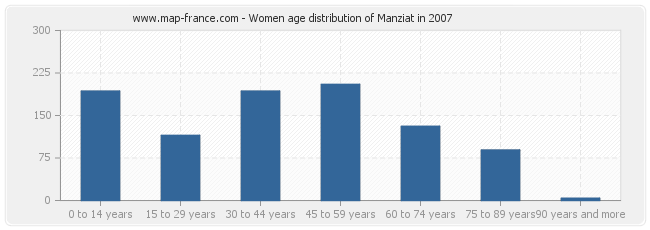 Women age distribution of Manziat in 2007