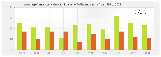 Manziat : Number of births and deaths from 1999 to 2008