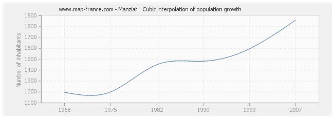 Manziat : Cubic interpolation of population growth