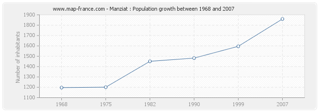 Population Manziat