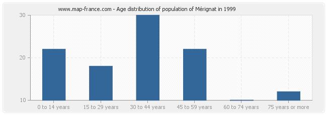 Age distribution of population of Mérignat in 1999