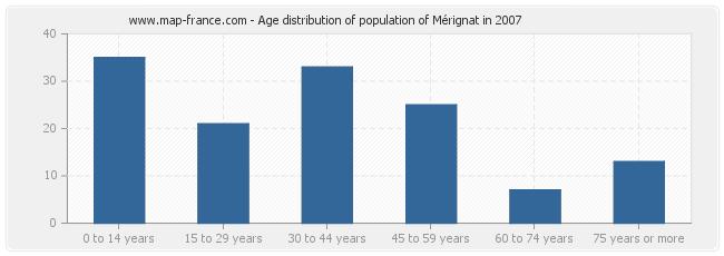 Age distribution of population of Mérignat in 2007