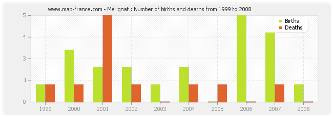 Mérignat : Number of births and deaths from 1999 to 2008