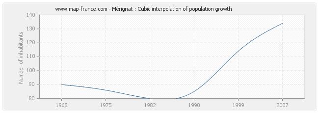 Mérignat : Cubic interpolation of population growth