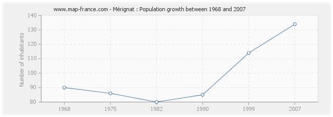 Population Mérignat