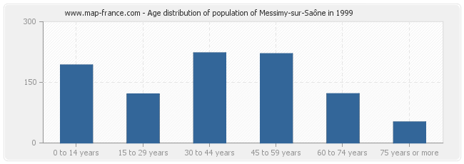 Age distribution of population of Messimy-sur-Saône in 1999
