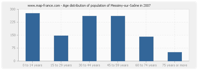 Age distribution of population of Messimy-sur-Saône in 2007