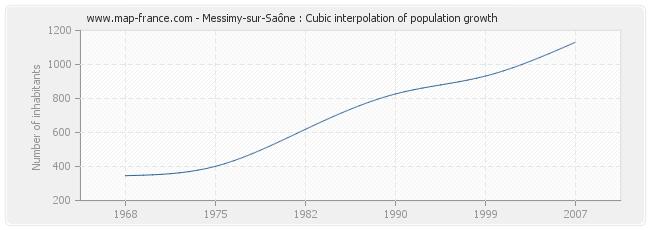 Messimy-sur-Saône : Cubic interpolation of population growth