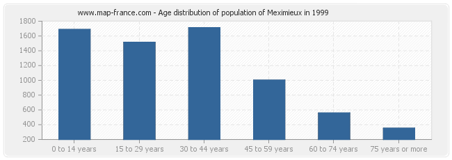 Age distribution of population of Meximieux in 1999