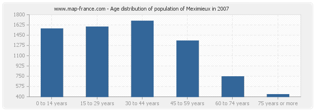 Age distribution of population of Meximieux in 2007