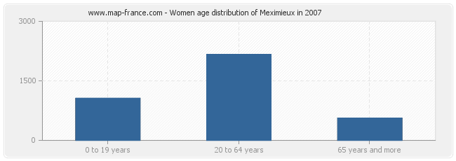 Women age distribution of Meximieux in 2007