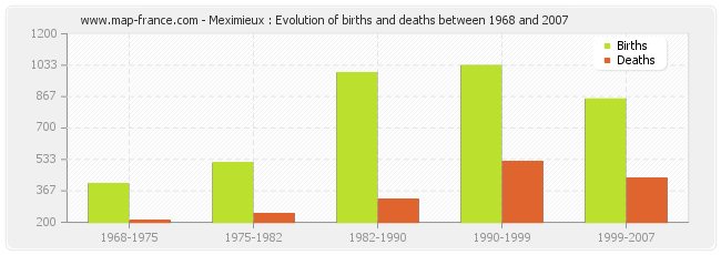 Meximieux : Evolution of births and deaths between 1968 and 2007