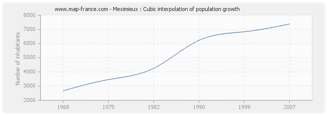 Meximieux : Cubic interpolation of population growth