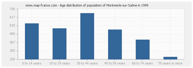 Age distribution of population of Montmerle-sur-Saône in 1999