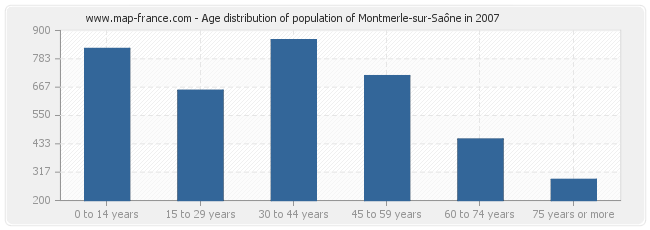 Age distribution of population of Montmerle-sur-Saône in 2007