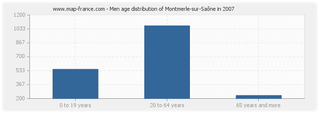 Men age distribution of Montmerle-sur-Saône in 2007