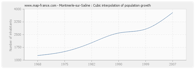 Montmerle-sur-Saône : Cubic interpolation of population growth
