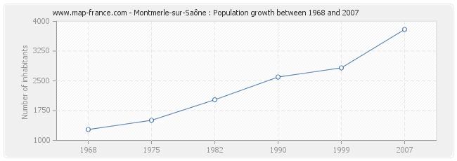 Population Montmerle-sur-Saône