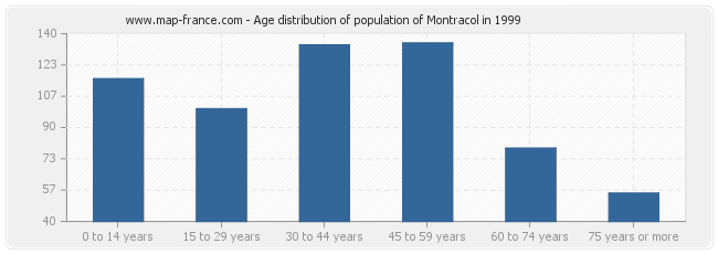 Age distribution of population of Montracol in 1999
