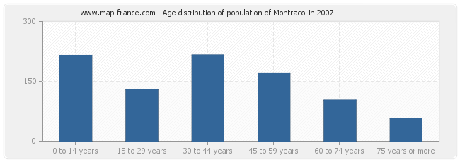 Age distribution of population of Montracol in 2007