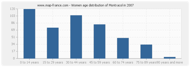 Women age distribution of Montracol in 2007
