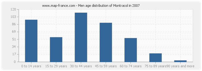 Men age distribution of Montracol in 2007