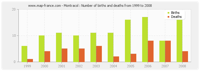 Montracol : Number of births and deaths from 1999 to 2008
