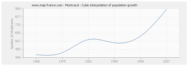 Montracol : Cubic interpolation of population growth