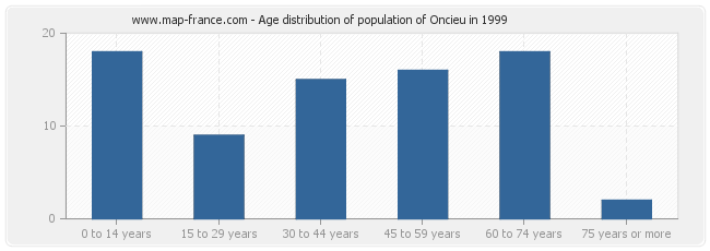 Age distribution of population of Oncieu in 1999