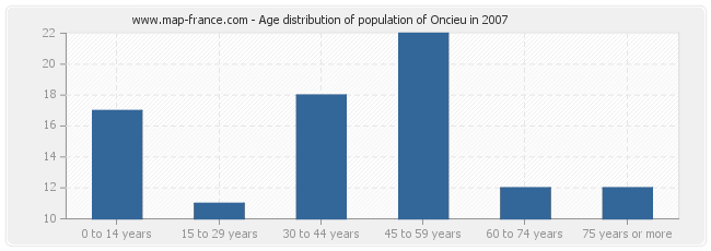 Age distribution of population of Oncieu in 2007
