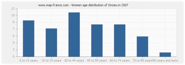 Women age distribution of Oncieu in 2007