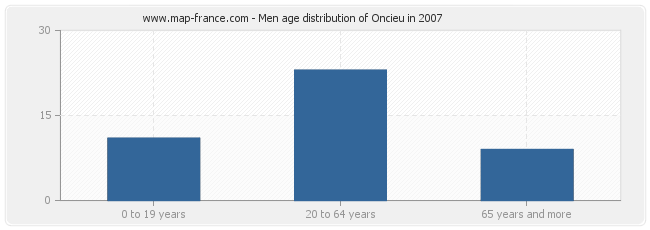 Men age distribution of Oncieu in 2007