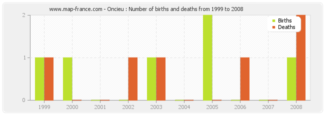 Oncieu : Number of births and deaths from 1999 to 2008